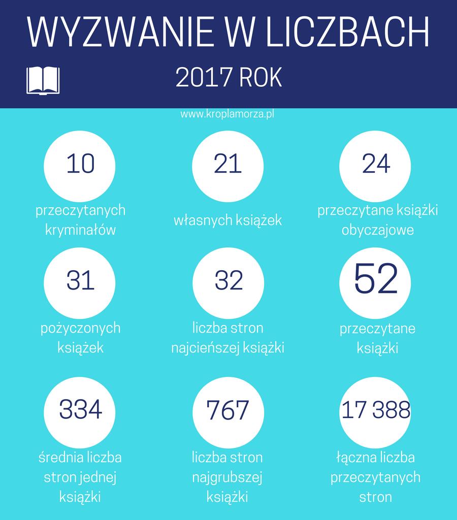 Przeczytam 52 książki w2017 roku