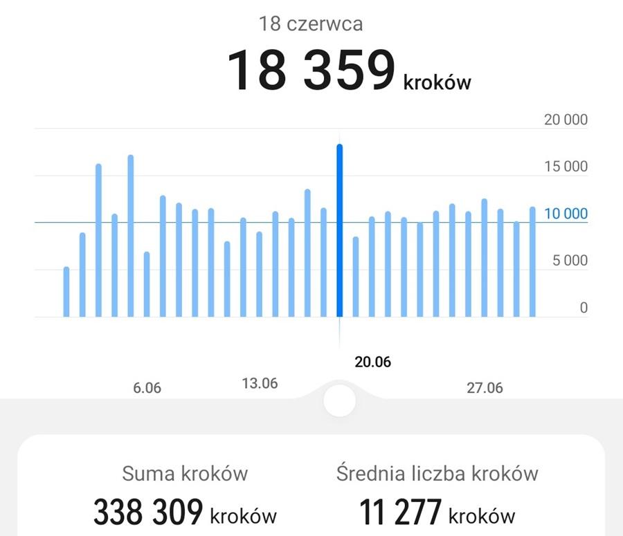 10 tysięcy kroków dziennie - statystyki